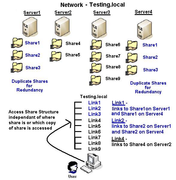 Configuring Dfs In Windows Server 2012 Mcse Mcsa Exam 70 411