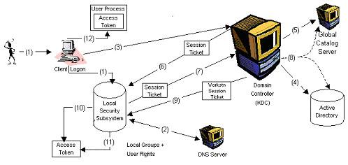 Kerberos protocol tutorial 微信-大数据从业者 博客园.